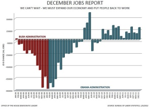 Bar chart showing negative job growth prior to ARRA then positive.